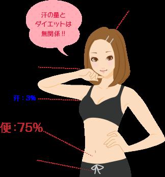 汗の量はダイエットと無関係